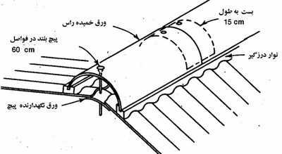 تصویر شماتیک اجزای فلاشینگ سقف سوله