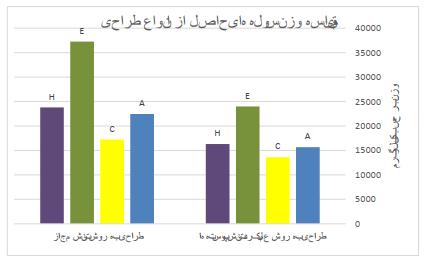 نمودار (1): مقایسه وزن سوله های حاصل از هر دو روش طراحی