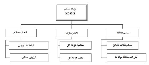 الگوی سیستم پشتیبانی تصمیم گیری در برآورد هزینه های انتخاب بهینه مصالح در فرآیند ساخت سوله