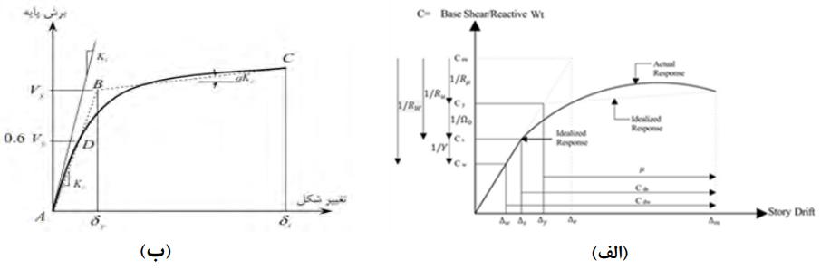 ارزیابی لرزه ای سوله