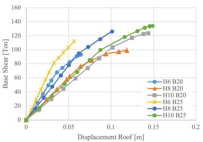 شکل -4منحنی ظرفیت مدلها پس از نصب جرثقیل