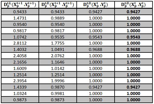 جدول (4)حدود کارايي واحدها در سال 1396بعد از اعمال فاکتور هاي انساني