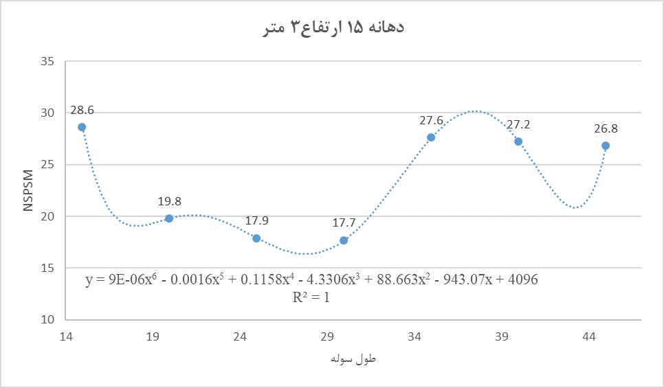 فرمول محاسبه وزن سوله با دهانه 15 متر و ارتفاع 3 و 4 متر