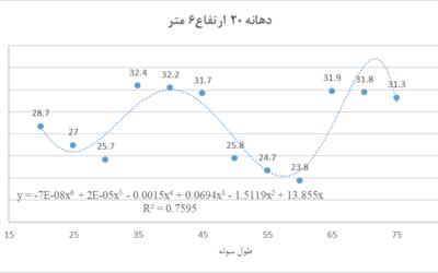 فرمول محاسبه وزن سوله با دهانه 20 متر و ارتفاع 5 و 6 و 7 و 8 متر
