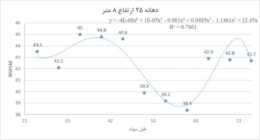 فرمول محاسبه وزن سوله با دهانه 25 متر و ارتفاع  8 متر
