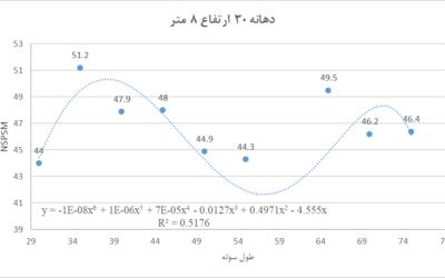فرمول محاسبه وزن سوله با دهانه 30 متر و ارتفاع 8 متر