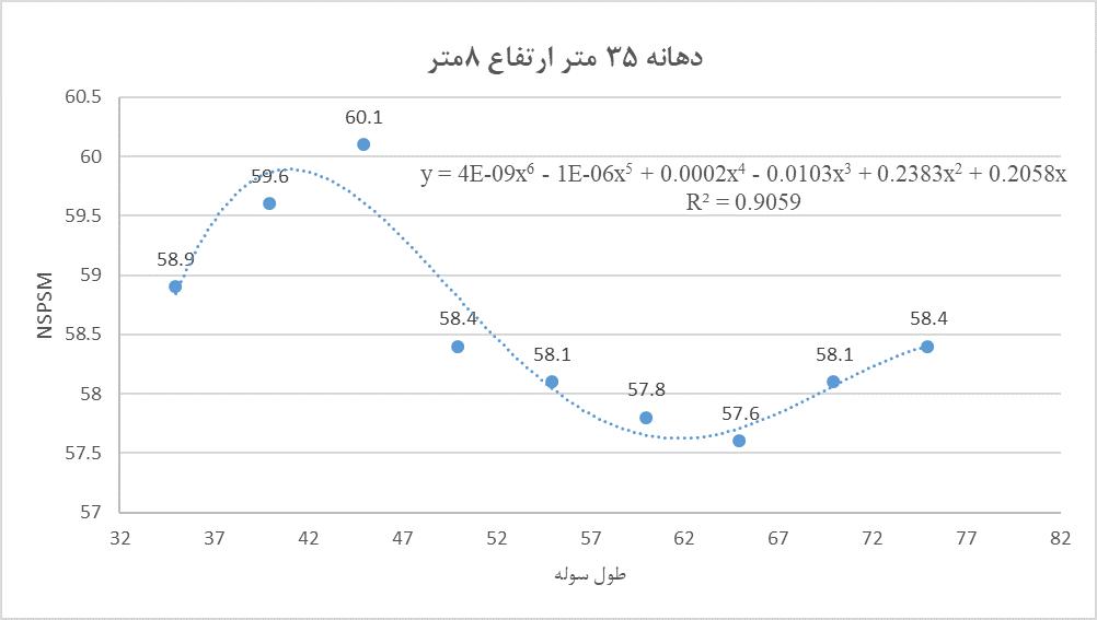 فرمول محاسبه وزن سوله با دهانه 35 متر و ارتفاع 8 متر